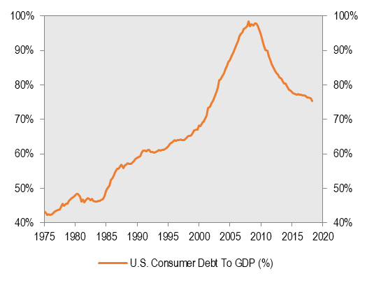 ConsumerDebt-to-GDP