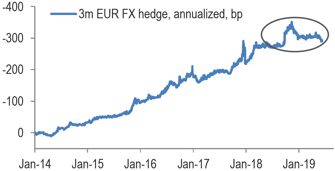 EUR FX Hedging Cost