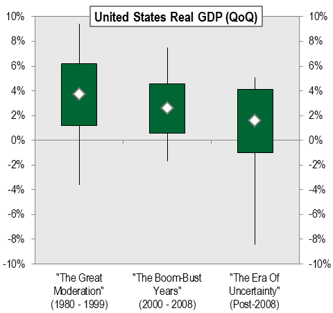 Historical-GDP-Growth