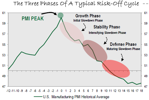 Phases of Risk-Off Cycle