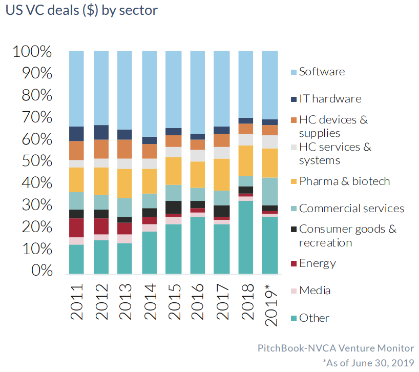 U.S. VC Deals by Sector