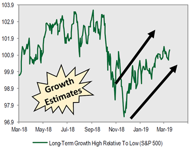 Long Term Growth Estimates